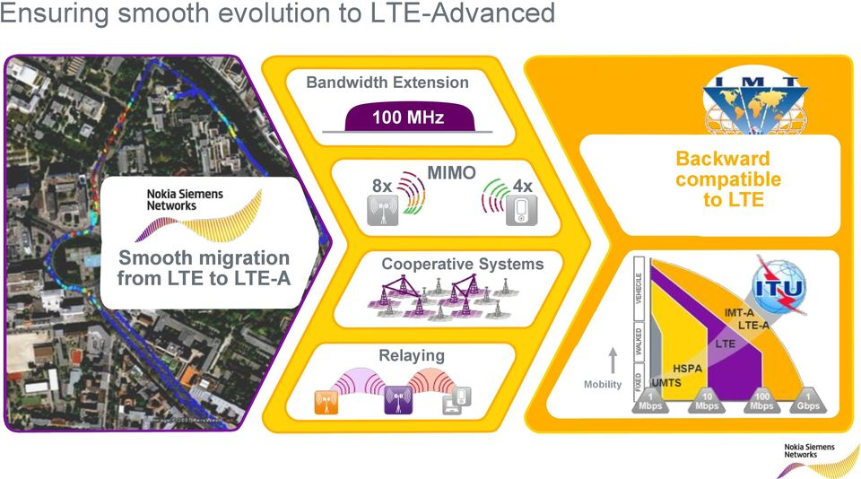 Backward compatible to LTE Smooth migration