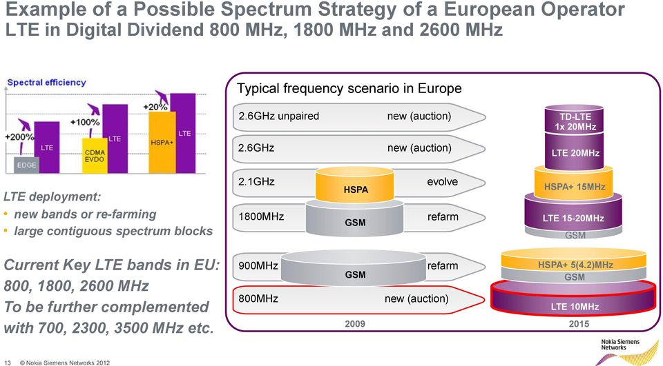 6GHz new (auction) LTE 20MHz LTE deployment: new bands or re-farming large contiguous spectrum blocks 2.