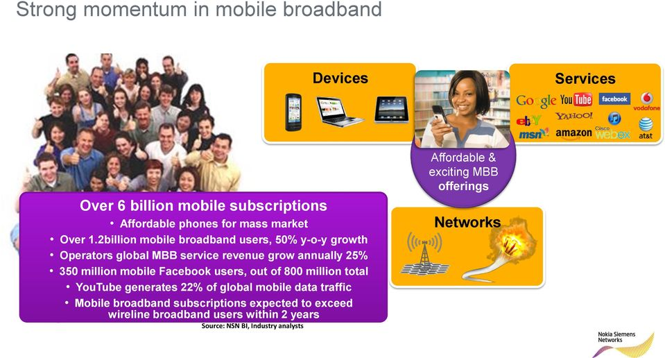 Facebook users, out of 800 million total YouTube generates 22% of global mobile data traffic Mobile broadband subscriptions