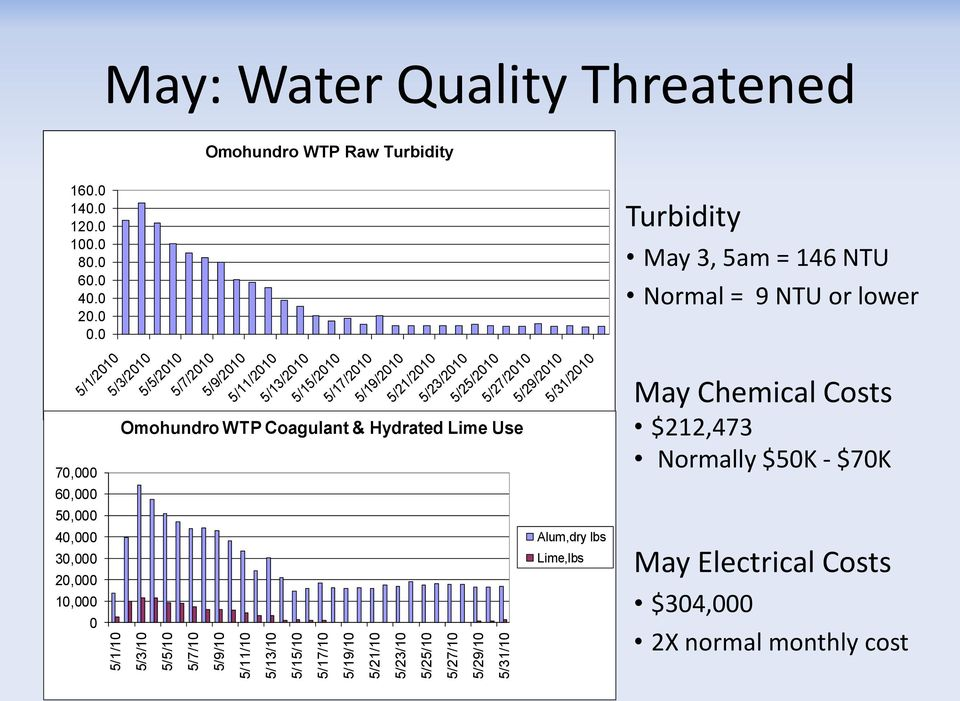 0 70,000 60,000 50,000 40,000 30,000 20,000 10,000 5/1/2010 0 Omohundro WTP Raw Turbidity 5/3/2010 5/5/2010 5/7/2010 5/9/2010 5/11/2010 5/13/2010 5/15/2010