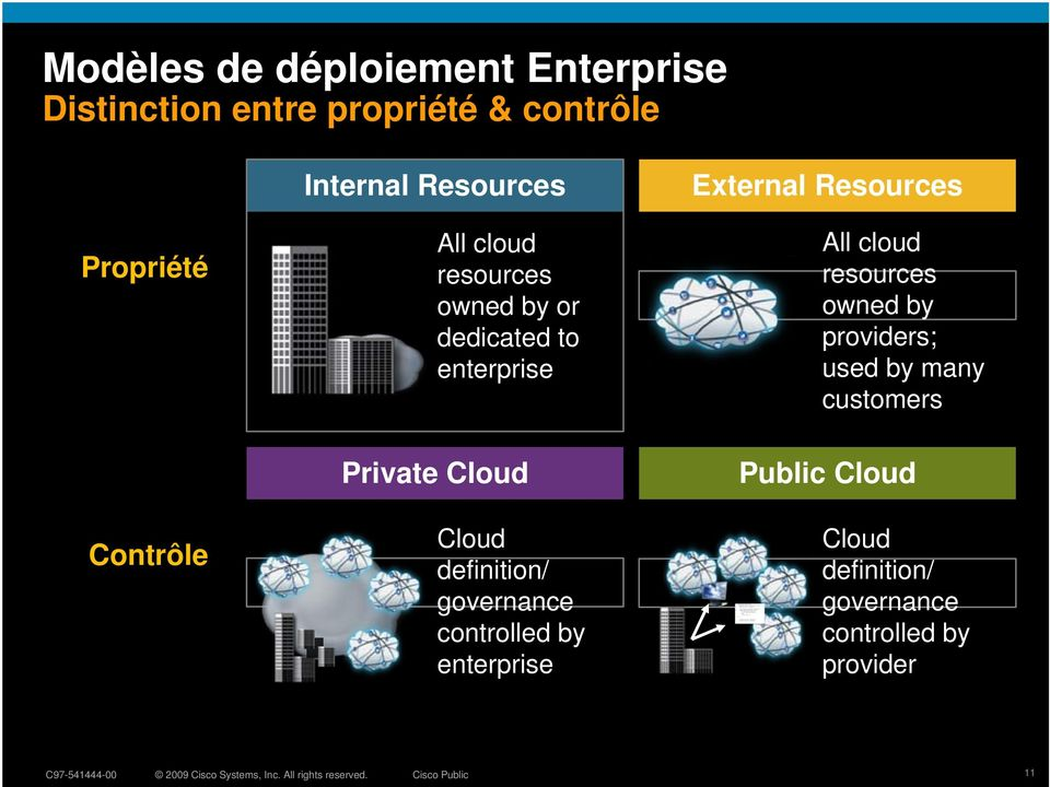 definition/ governance controlled by enterprise External Resources All cloud resources owned by