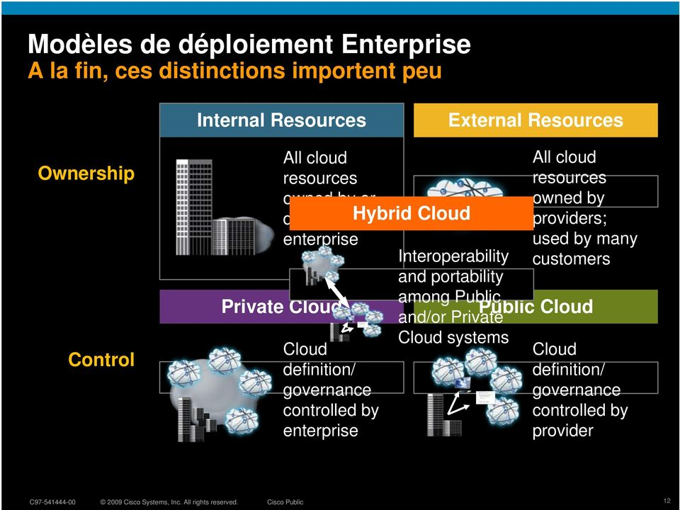controlled by enterprise Hybrid Cloud All cloud resources owned by providers; used by many customers Interoperability