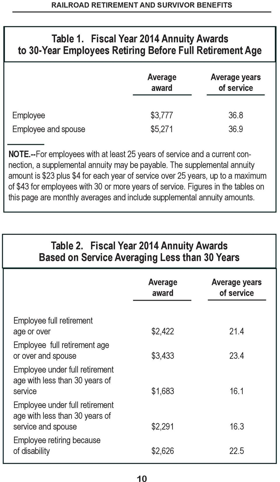 The supplemental annuity amount is $23 plus $4 for each year of service over 25 years, up to a maximum of $43 for employees with 30 or more years of service.