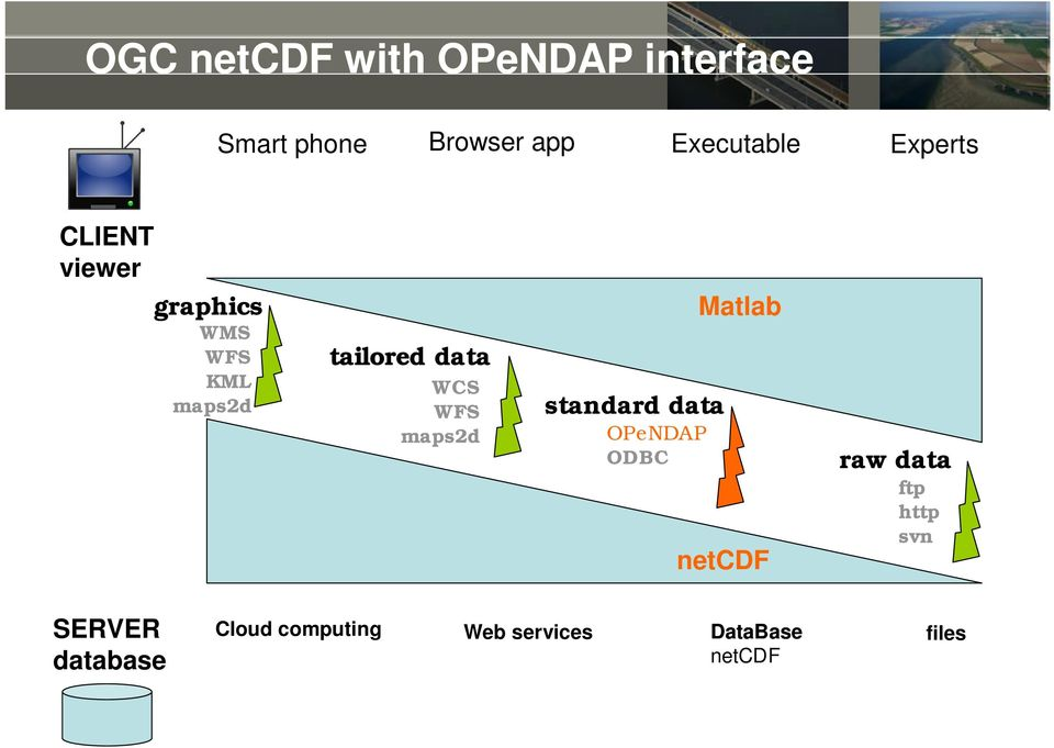 on server standard data OPeNDAP ODBC Matlab netcdf raw data ftp http