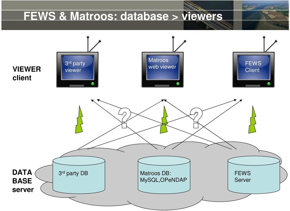 viewer FEWS Client DATA BASE server 3 rd