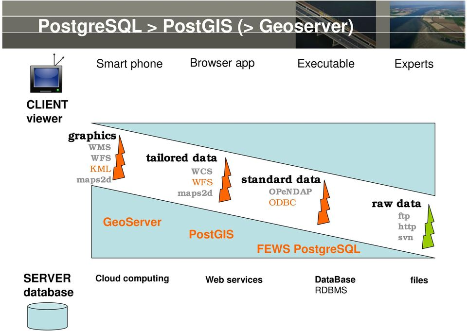PostGIS work done on server standard data OPeNDAP ODBC FEWS PostgreSQL