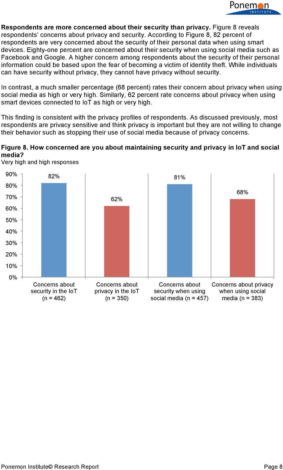 Eighty-one percent are concerned about their security when using social media such as Facebook and Google.