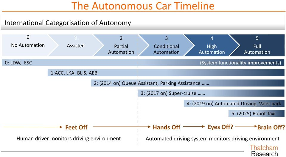 Queue Assistant, Parking Assistance 3: (2017 on) Super-cruise 4: (2019 on) Automated Driving, Valet park 5: (2025) Robot Taxi Feet