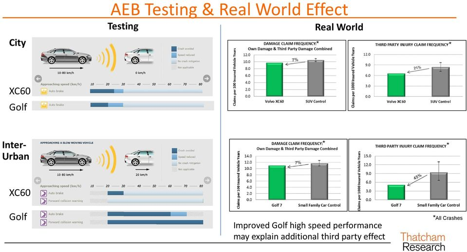 Golf Improved Golf high speed performance may