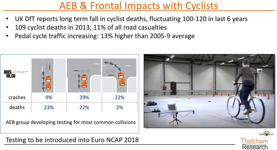 Pedal cycle traffic increasing: 13% higher than 2005-9 average crashes 9% 29% 22% deaths 23%