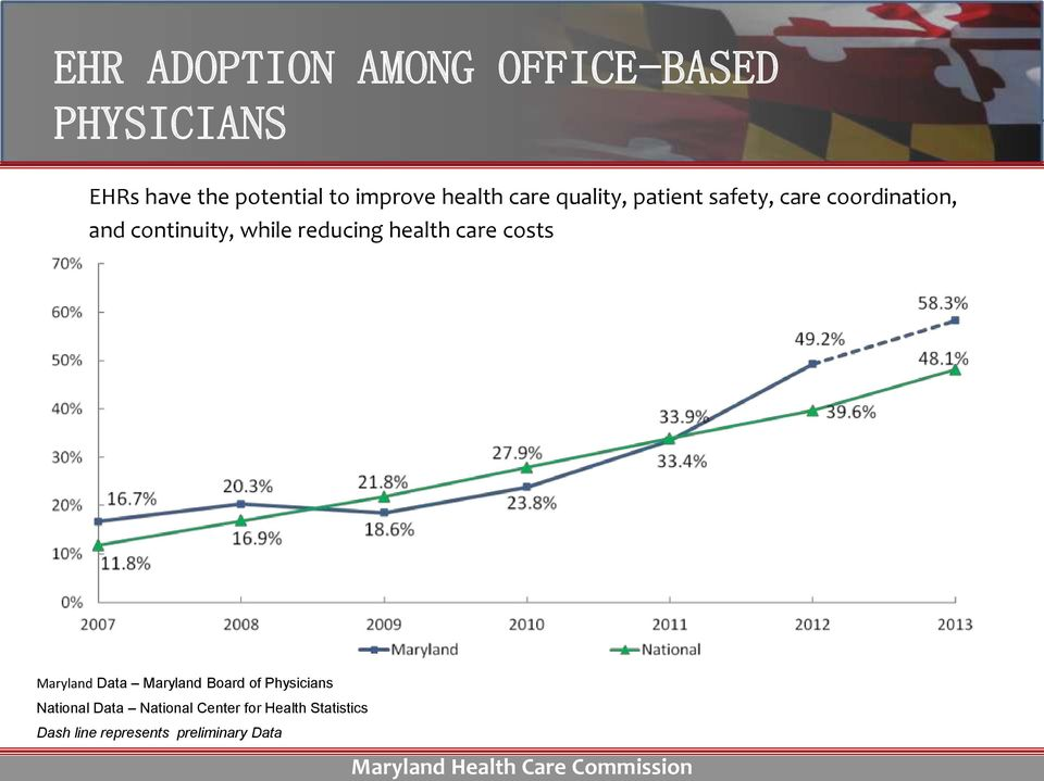 reducing health care costs Maryland Data Maryland Board of Physicians National