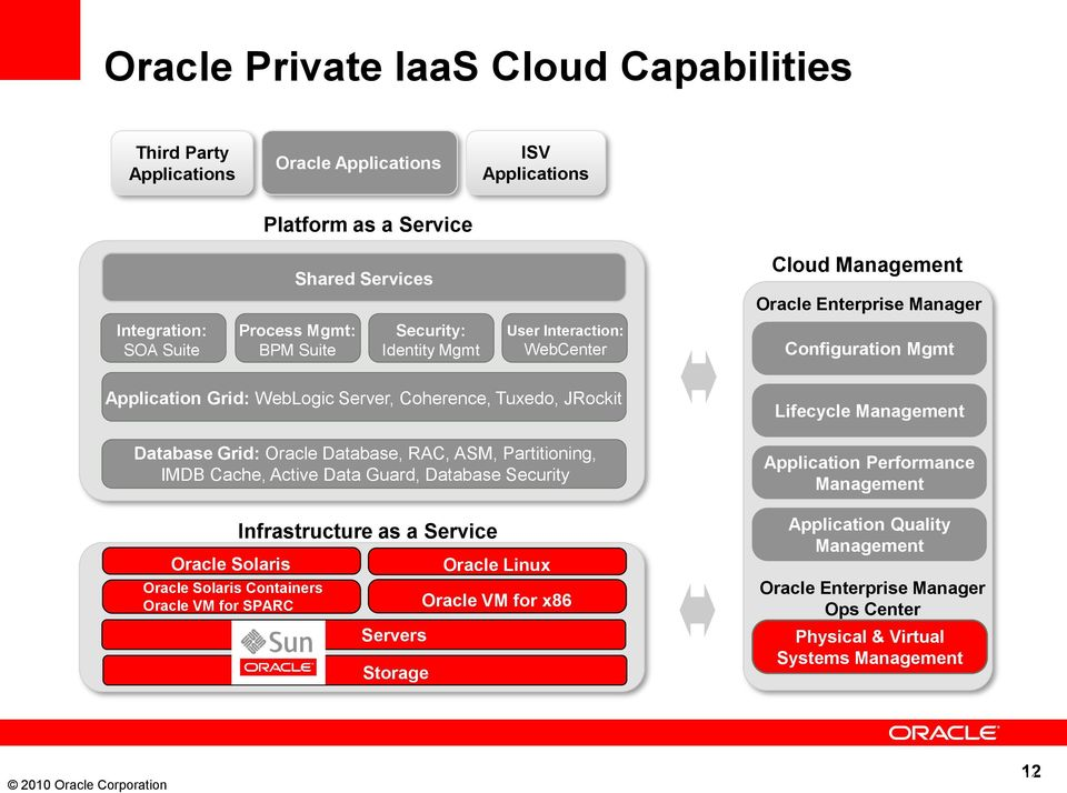 Grid: Oracle Database, RAC, ASM, Partitioning, IMDB Cache, Active Data Guard, Database Security Oracle Solaris Oracle Solaris Containers Oracle VM for SPARC Infrastructure as a Service Servers