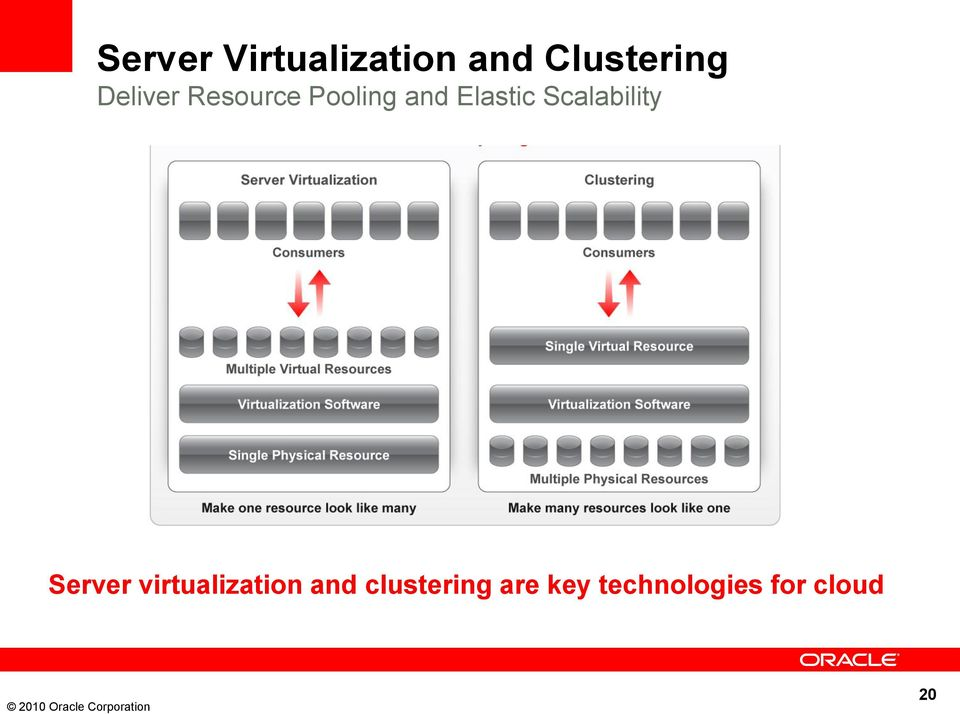Scalability Server virtualization and