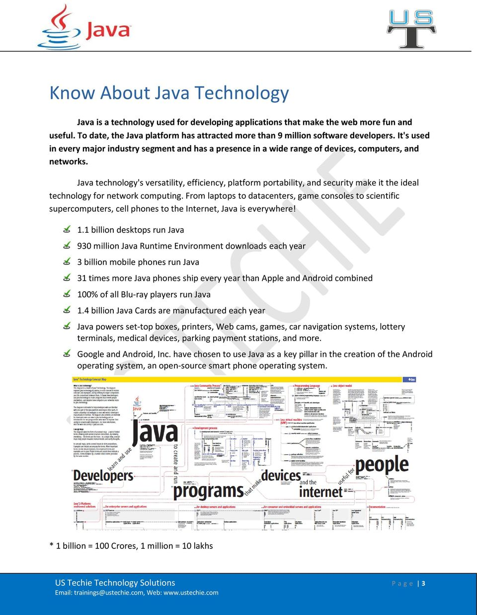 Java technology's versatility, efficiency, platform portability, and security make it the ideal technology for network computing.