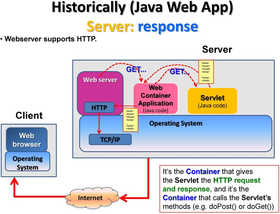 GET... <html> <head> </head> <body>... <body> </html> Web Container Application (Java code) GET.
