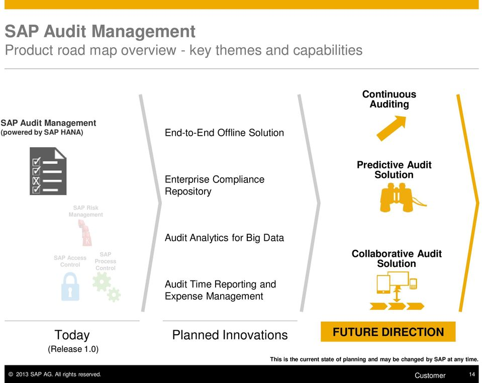 Control Audit Analytics for Big Data Audit Time Reporting and Expense Management Collaborative Audit Solution Today (Release 1.