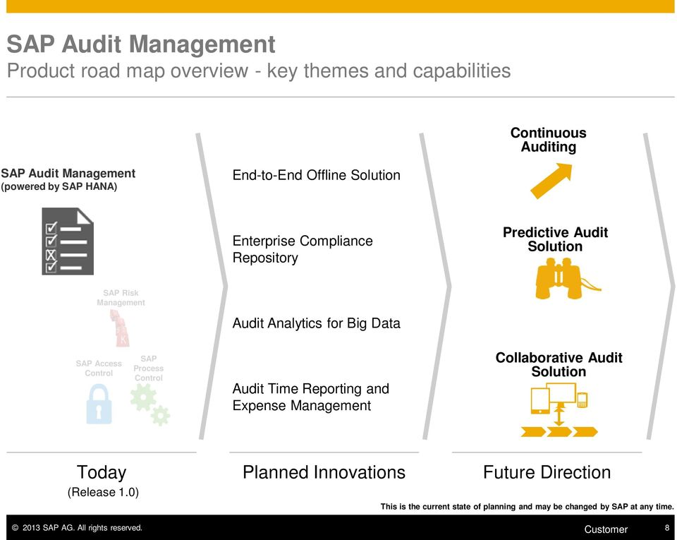 Access Control SAP Process Control Audit Time Reporting and Expense Management Collaborative Audit Solution Today (Release 1.