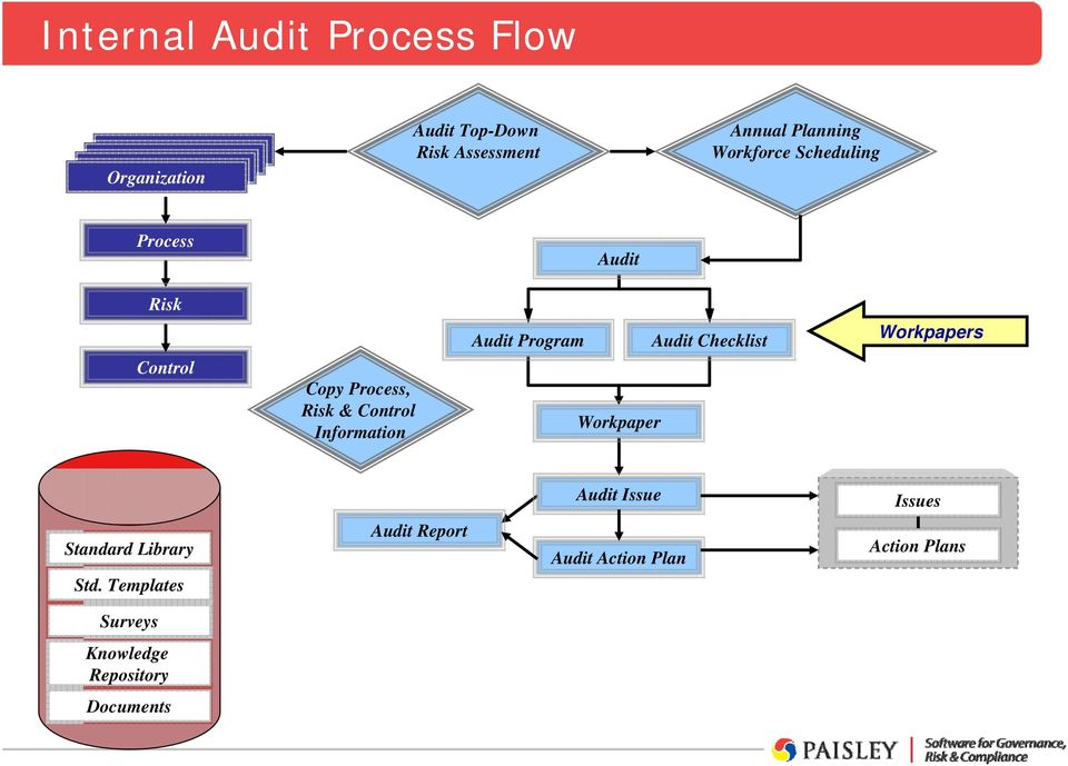 audit workpaper template - paisley enterprise grc audit profile linda bergs pdf