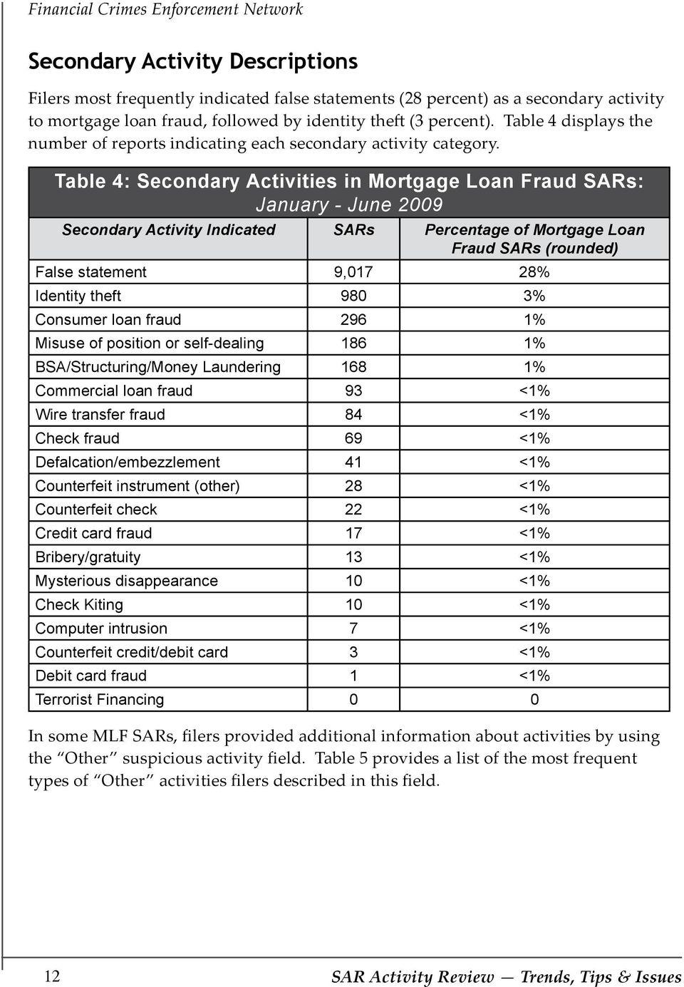 Table 4: Secondary Activities in Mortgage Loan Fraud SARs: January - June 2009 Secondary Activity Indicated SARs Percentage of Mortgage Loan Fraud SARs (rounded) False statement 9,017 28% Identity