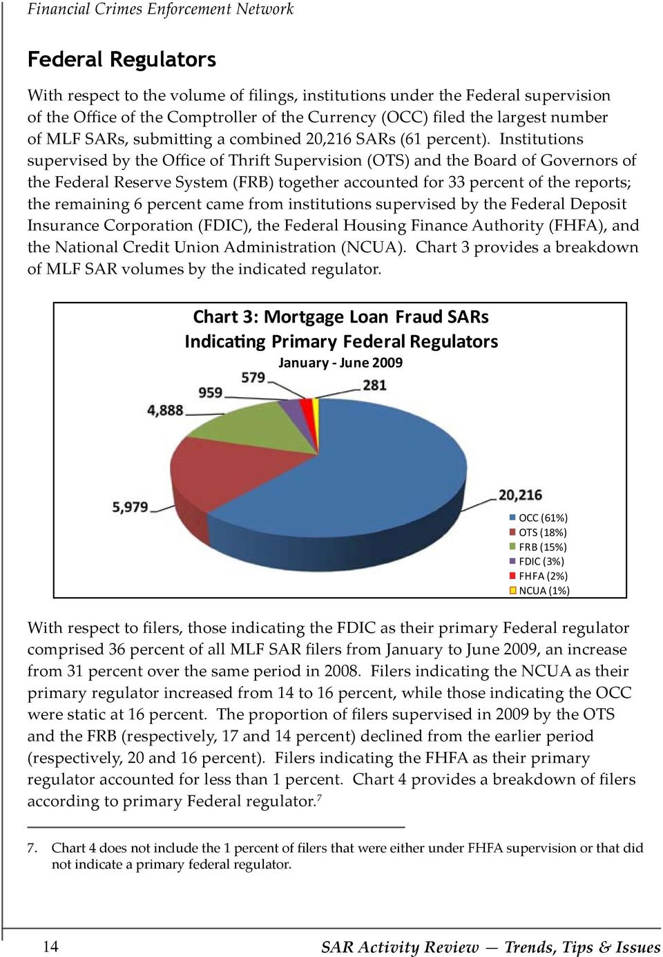 Institutions supervised by the Office of Thrift Supervision (OTS) and the Board of Governors of the Federal Reserve System (FRB) together accounted for 33 percent of the reports; the remaining 6