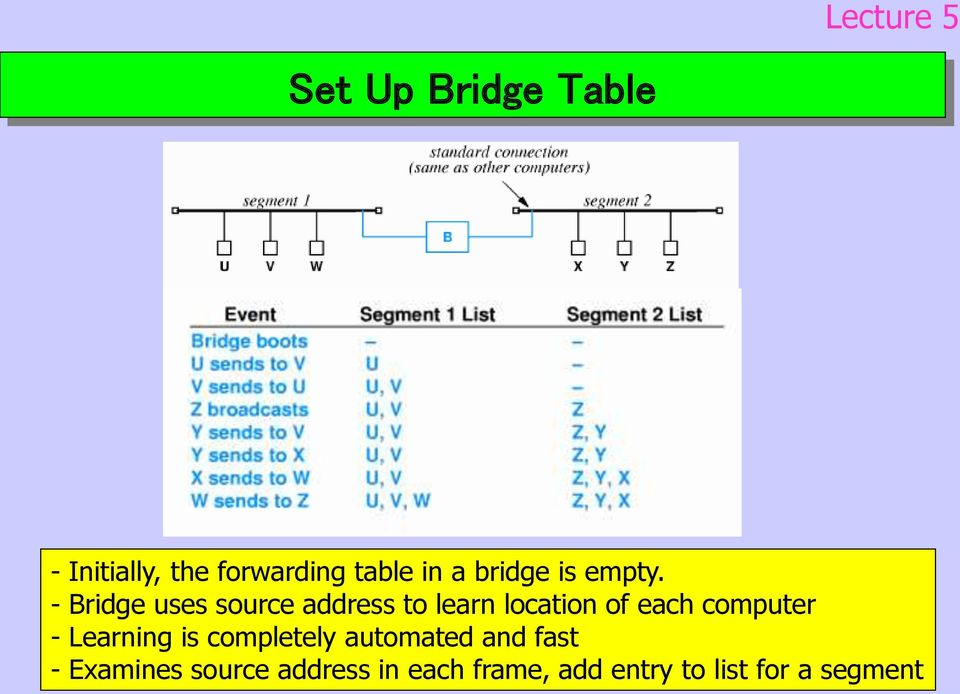 - Bridge uses source address to learn location of each computer -