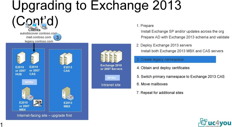 Deploy Exchange 2013 servers Install both Exchange 2013 MBX and CAS servers 3.