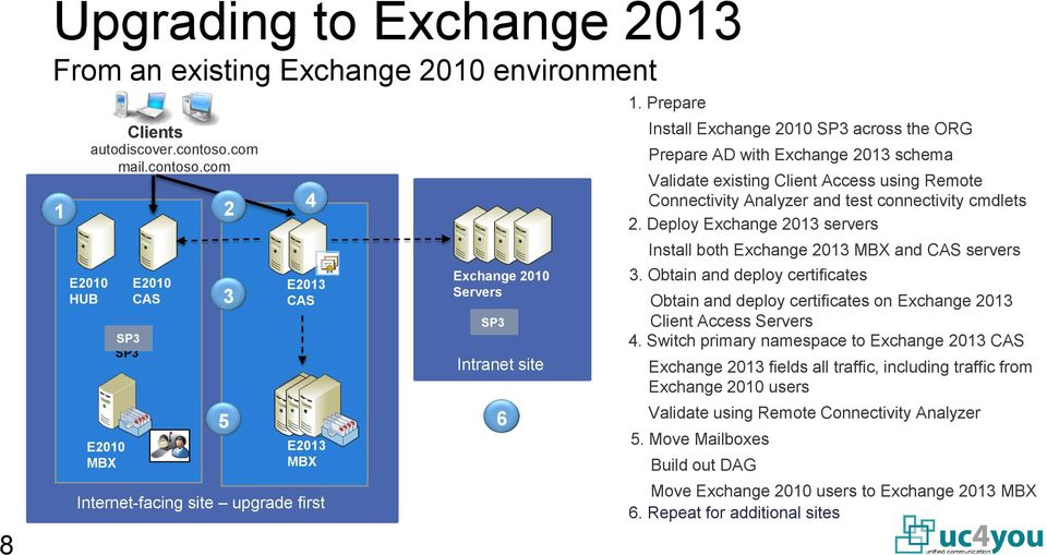 Prepare Install Exchange 2010 SP3 across the ORG Prepare AD with Exchange 2013 schema Validate existing Client Access using Remote Connectivity Analyzer and test connectivity cmdlets 2.