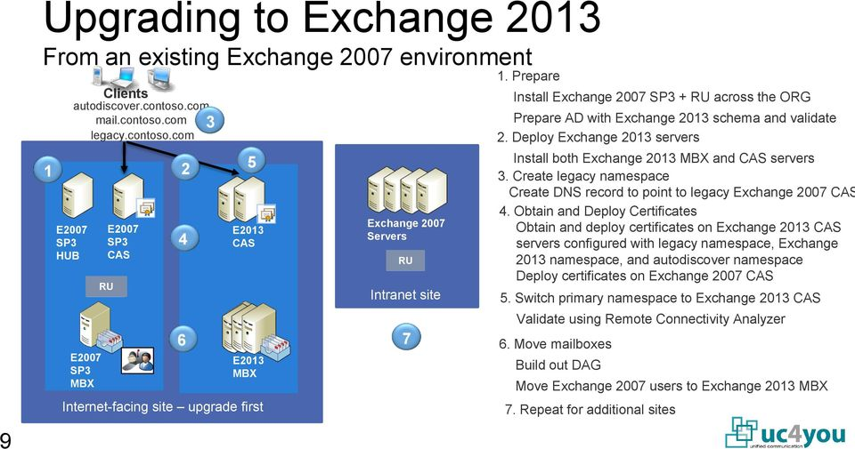 Prepare Install Exchange 2007 SP3 + RU across the ORG Prepare AD with Exchange 2013 schema and validate 2. Deploy Exchange 2013 servers Install both Exchange 2013 MBX and CAS servers 3.