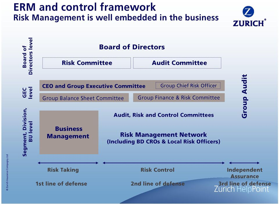 Management Risk Taking 1st line of defense Group Finance & Risk Committee Audit, Risk and Control Committees Risk Management Network