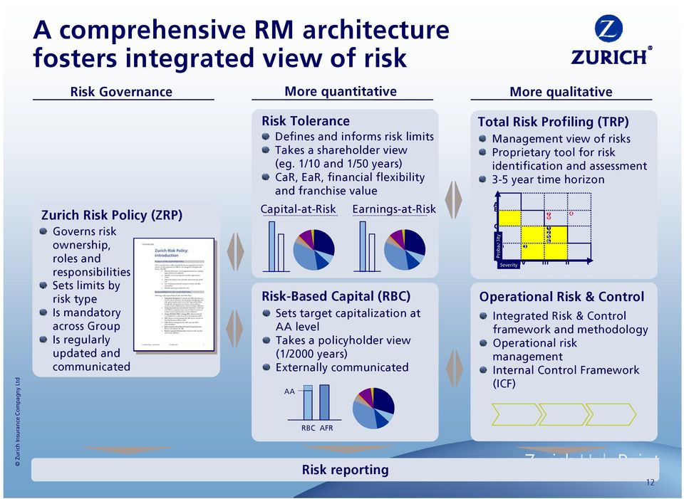 horizon Zurich Risk Policy (ZRP) Governs risk ownership, roles and responsibilities Sets limits by risk type Is mandatory across Group Is regularly updated and communicated Capital-at-Risk