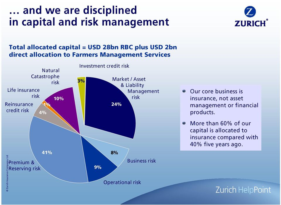Market / Asset & Liability Management risk 24% 8% Our core business is insurance, not asset management or financial products.