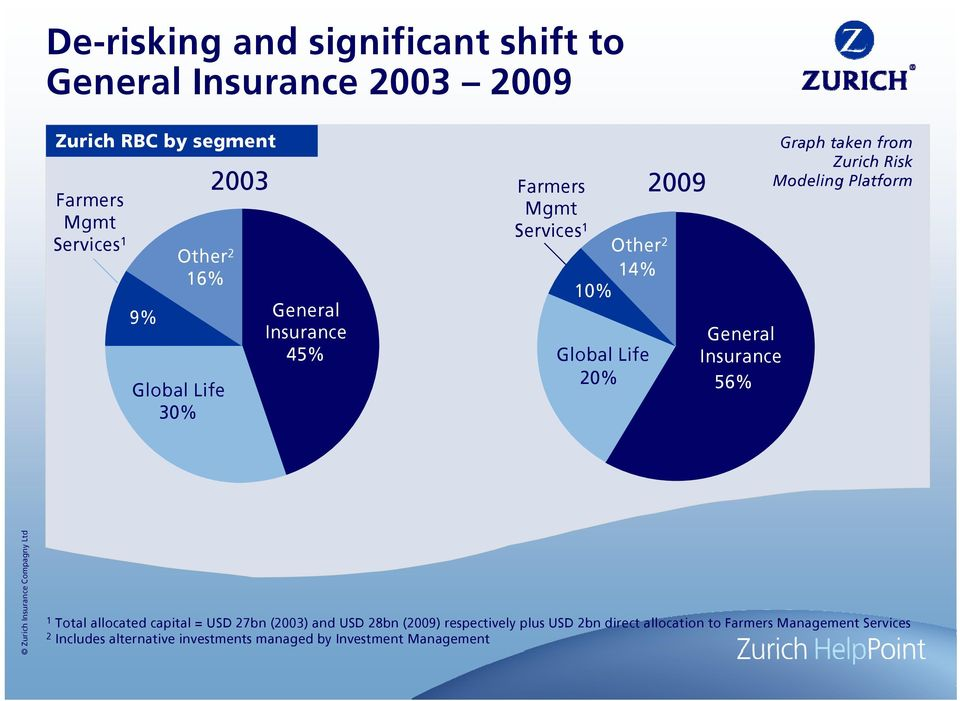 56% Graph taken from Zurich Risk Modeling Platform 1 Total allocated capital = USD 27bn (2003) and USD 28bn (2009)