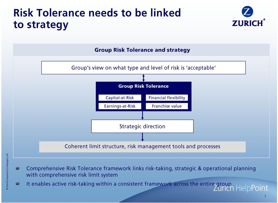 limit structure, risk management tools and processes Comprehensive Risk Tolerance framework links risk-taking, strategic &