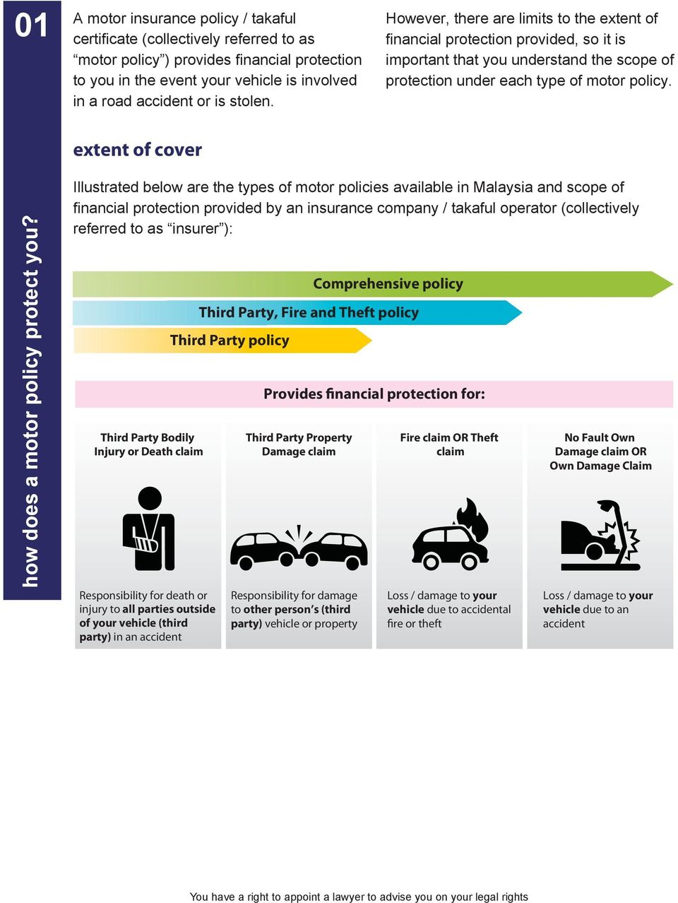 extent of cover how does a motor policy protect you?