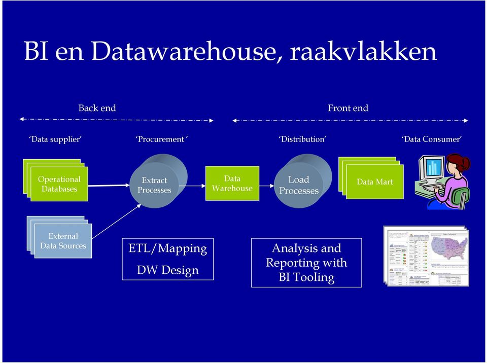 Extract Processes Data Warehouse Load Processes Data Mart External