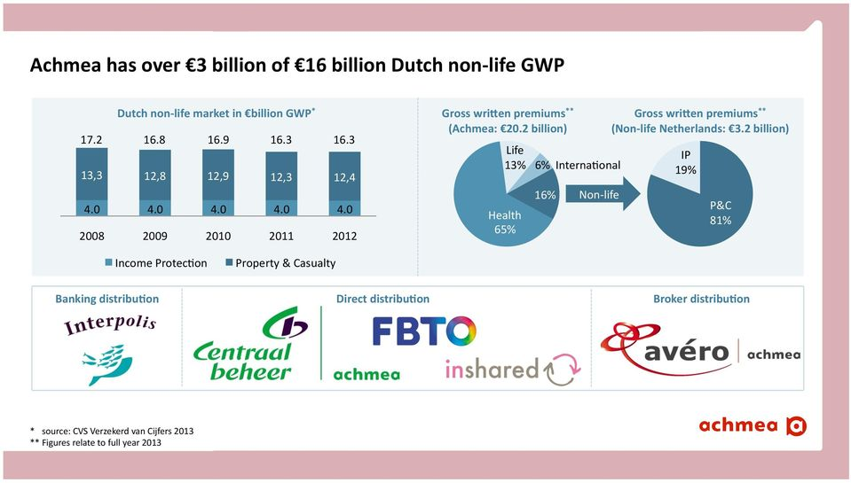2 billion) Life 13% Health 65% 6% Interna_onal 16% Non- life Gross wri^en premiums ** (Non- life Netherlands: 3.