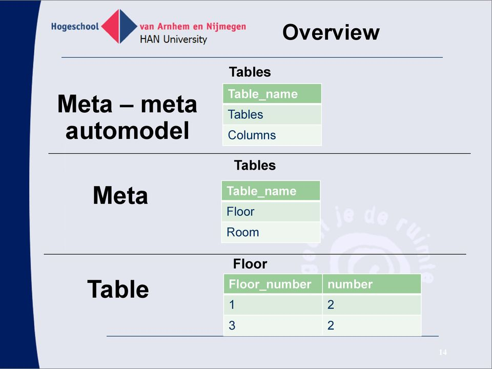 Tables Meta Table Table_name Floor