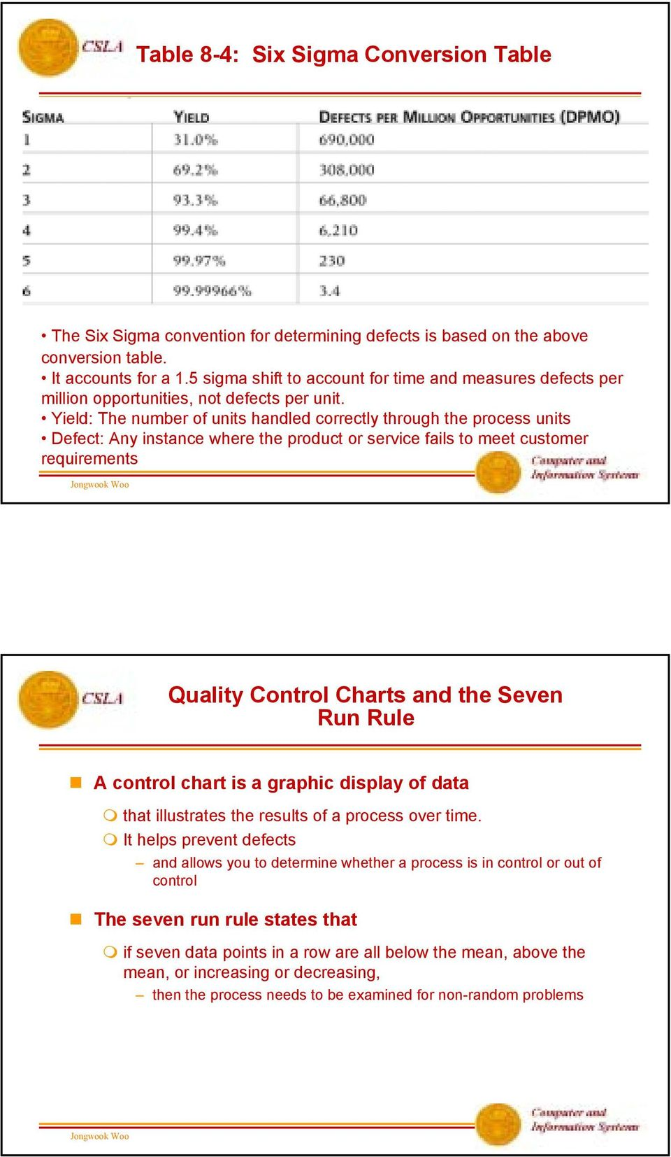 Yield: The number of units handled correctly through the process units Defect: Any instance where the product or service fails to meet customer requirements Quality Control Charts and the Seven Run