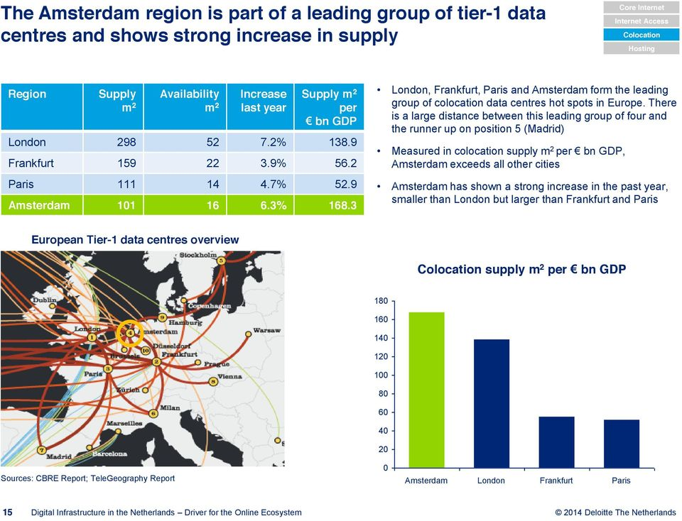 London, Frankfurt, Paris and Amsterdam form the leading group of colocation data centres hot spots in Europe.