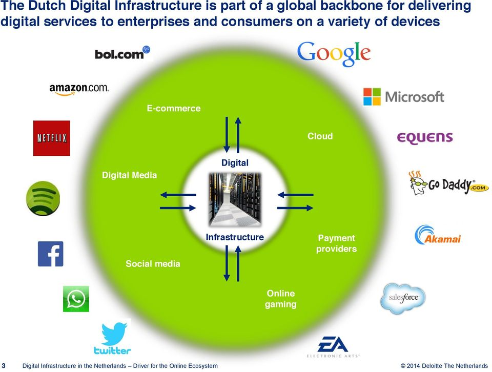 on a variety of devices E-commerce Cloud Digital Media