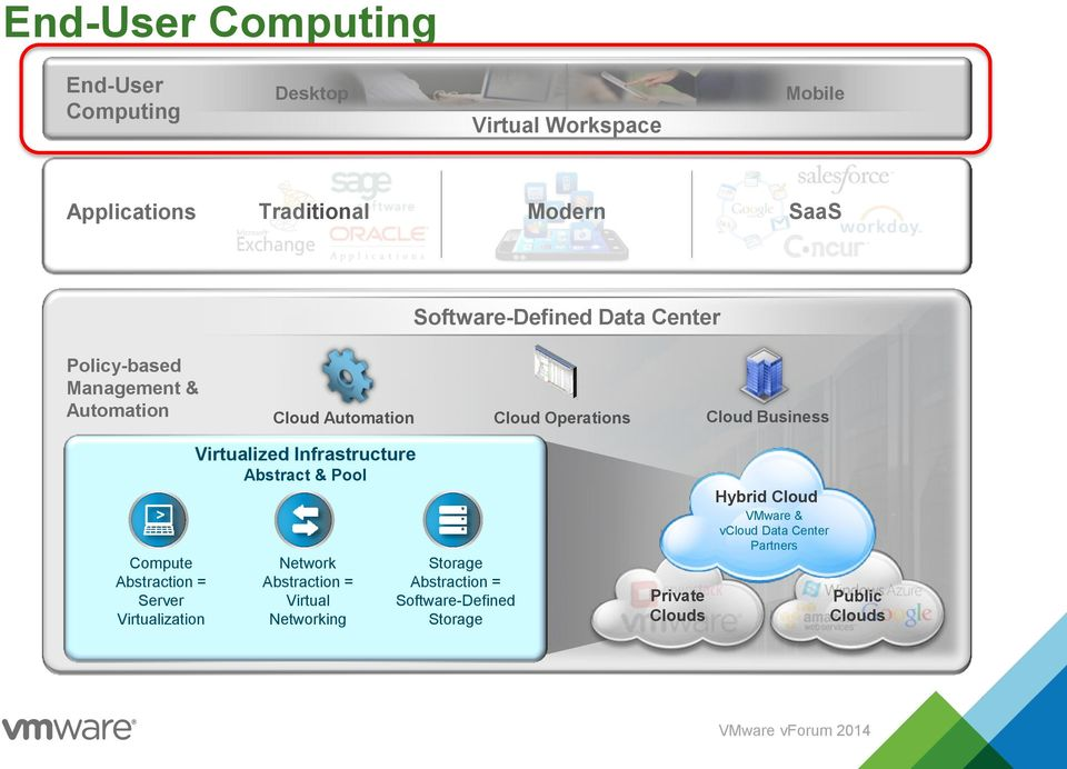 Compute Abstraction = Server Virtualization Virtualized Infrastructure Abstract & Pool Network Abstraction = Virtual