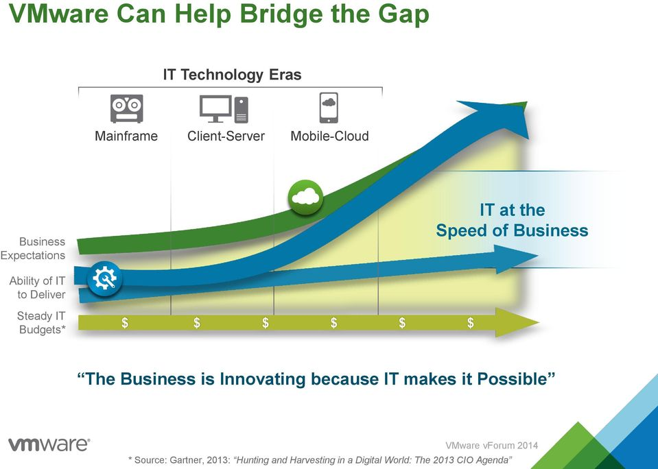 Deliver Steady IT Budgets* $ $ $ $ $ $ The Business is Innovating because IT makes