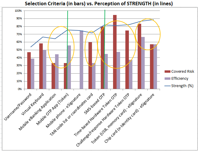 Figure 9 eida methods Selection criteria vs Perceived strength 5.