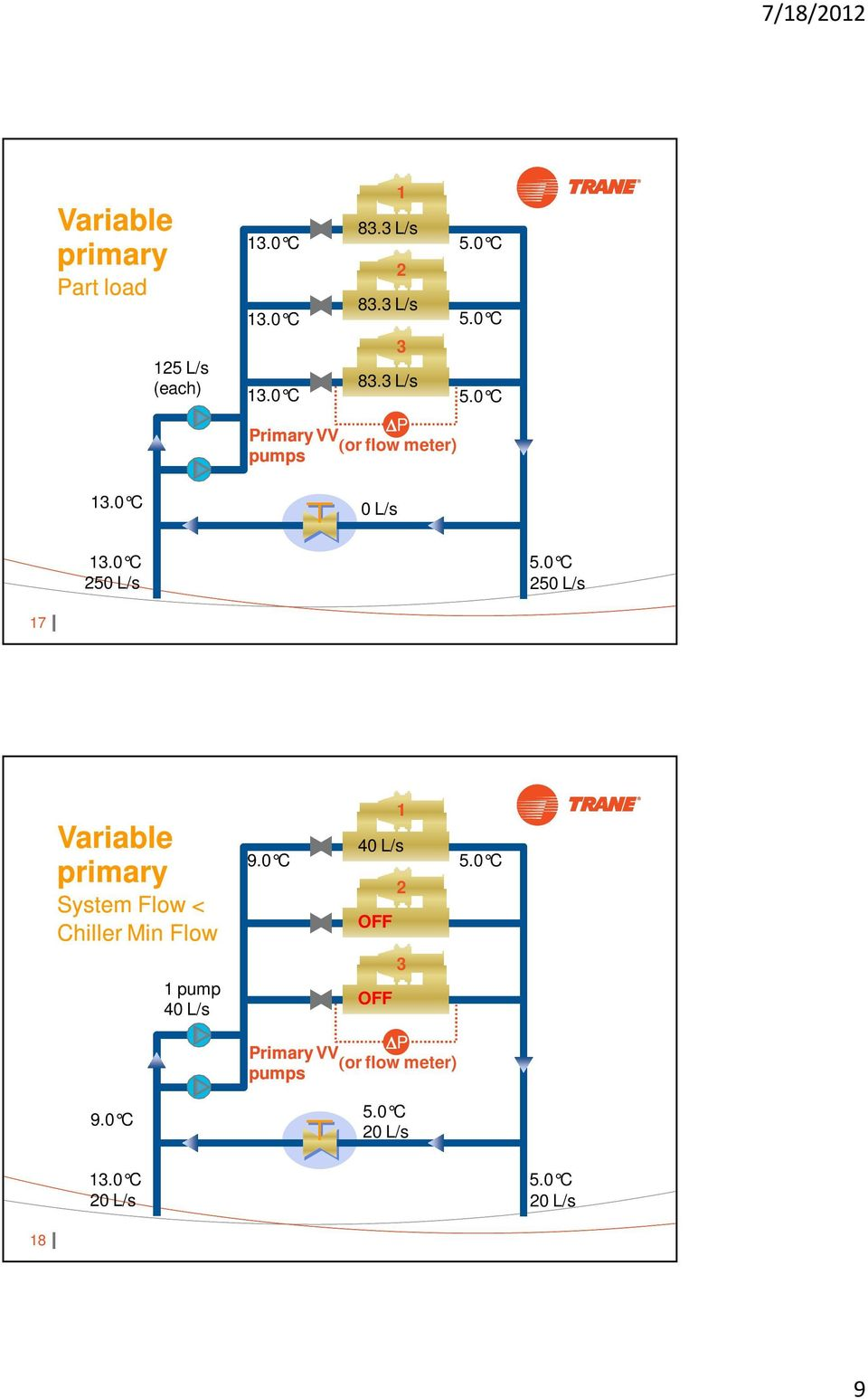 Variable primary System Flow < Chiller Min Flow 9.0 C 1 pump 40 L/s 9.