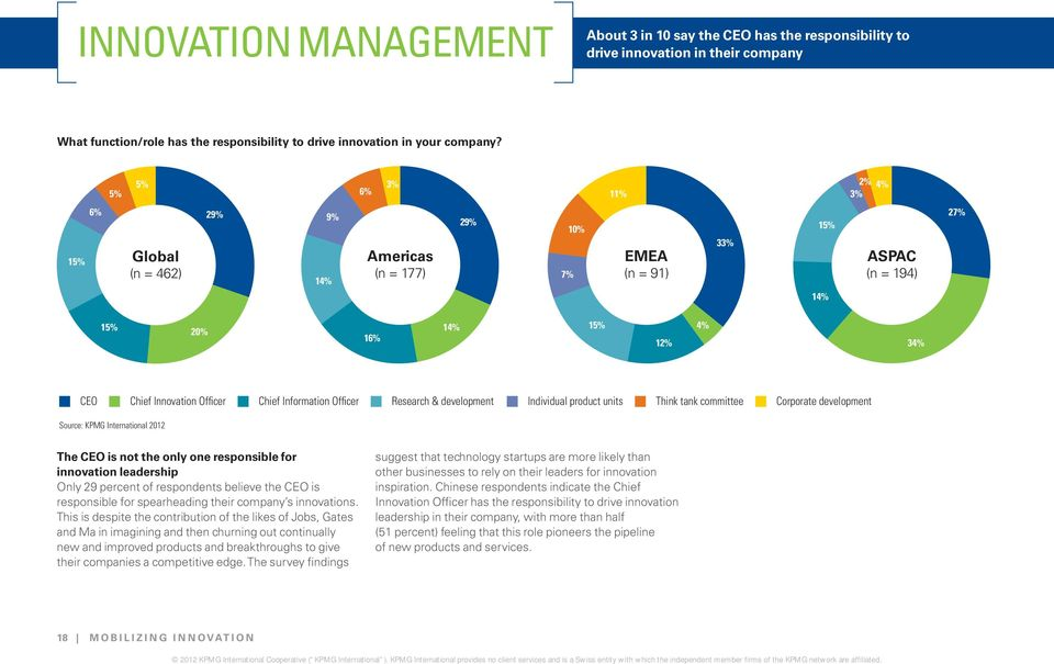 Chief Information Officer Research & development Individual product units Think tank committee Corporate development Source: KPMG International 2012 The CEO is not the only one responsible for