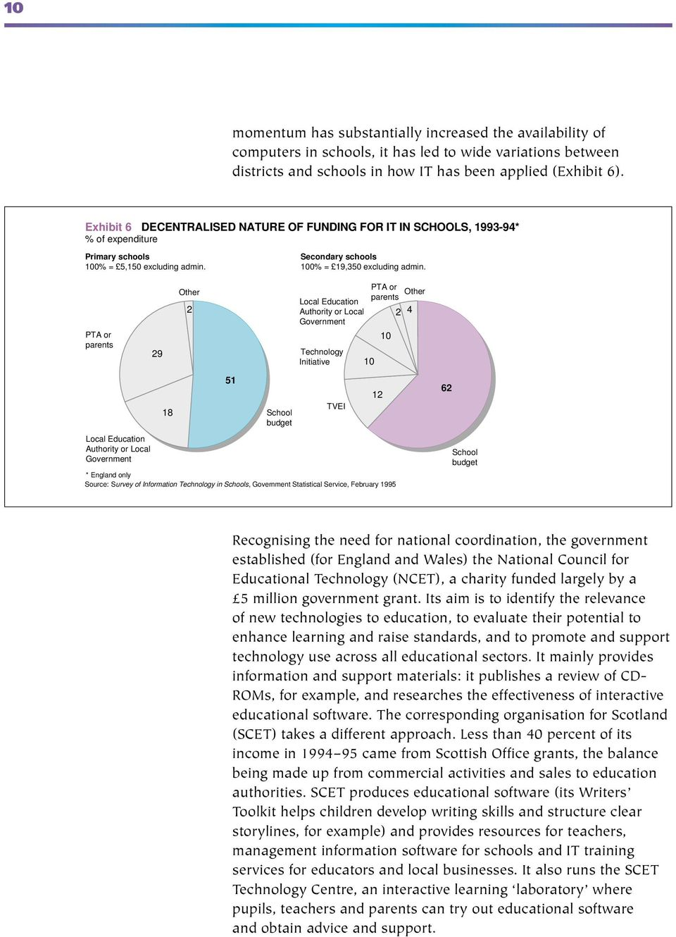 PTA or parents Local Education Authority or Local Government 29 18 Other 2 51 School budget Local Education Authority or Local Government Technology Initiative TVEI PTA or parents Other * England
