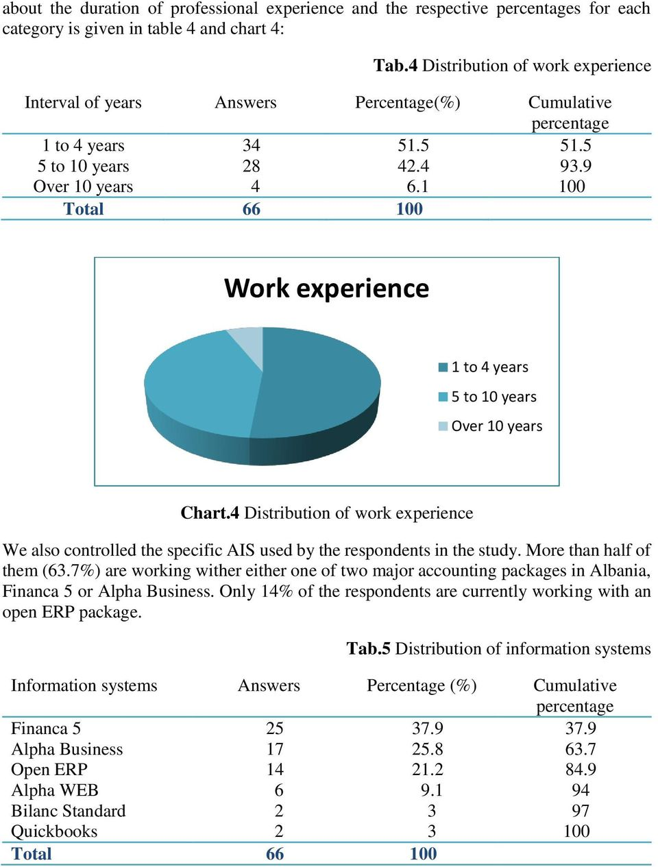 1 100 Total 66 100 Work experience 1 to 4 years 5 to 10 years Over 10 years Chart.4 Distribution of work experience We also controlled the specific AIS used by the respondents in the study.