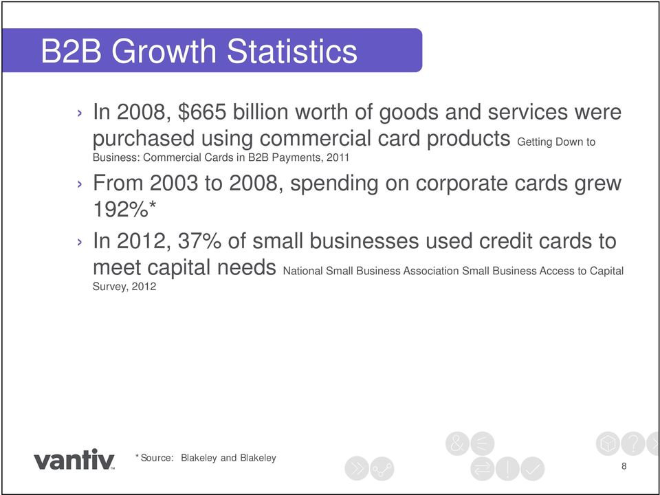 on corporate cards grew 192%* In 2012, 37% of small businesses used credit cards to meet capital needs