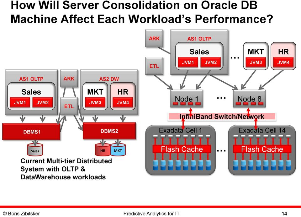 Node 1 Node 8 InfiniBand Switch/Network DBMS1 DBMS2 Exadata Cell 1 Exadata Cell 14 Sales HR MKT Flash Cache