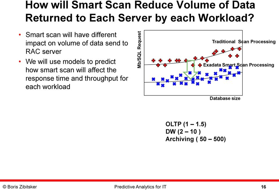 smart scan will affect the response time and throughput for each workload Traditional Scan Processing Exadata